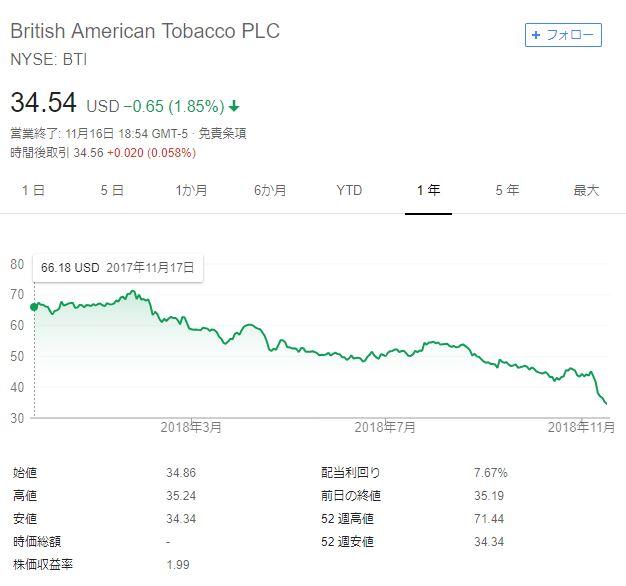 タバコ ブリティッシュ 株価 アメリカン