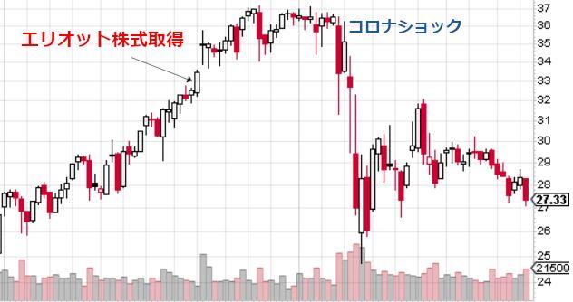 株価 ride